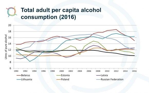 Alkoholio suvartojimas vienam suaugusiam asmeniui, PSO