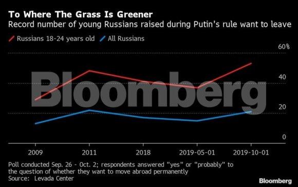 Iš Rusijos nori išvykti rekordinis skaičius jaunų žmonių