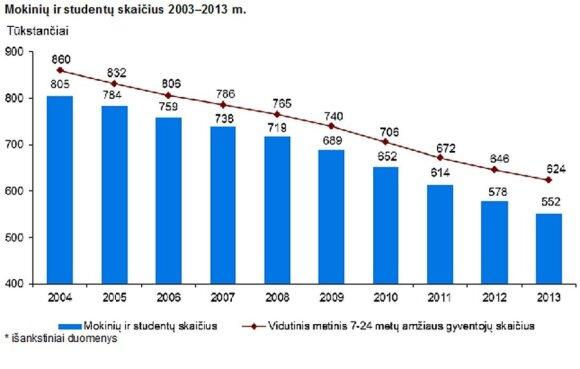 Tragiška statistika: kokiu greičiu netenkame jaunimo