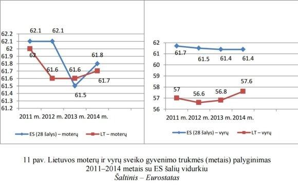 Lietuvos moterų ir vyrų sveiko gyvenimo trukmė