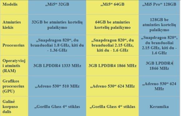 Skirtingų telefonų modelių palyginimas