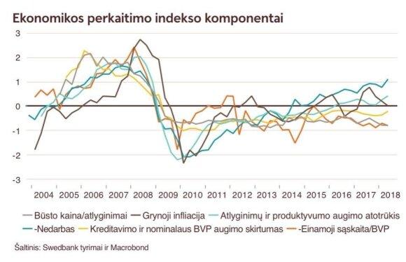 Ką rodo ekonomikos perkaitimo indeksas