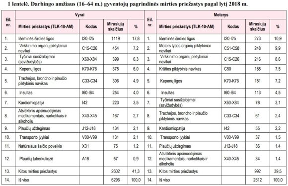Paskelbė, kas pernai labiausiai žudė lietuvius: dėl pagrindinės priežasties kas penktas miręs – darbingo amžiaus