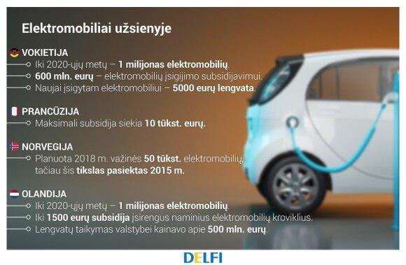 Elektromobiliai užsienyje