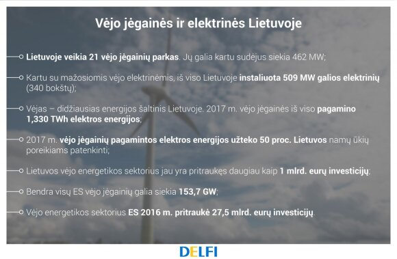 Vėjo jėgainės ir elektrinės Lietuvoje, LVEA duomenys