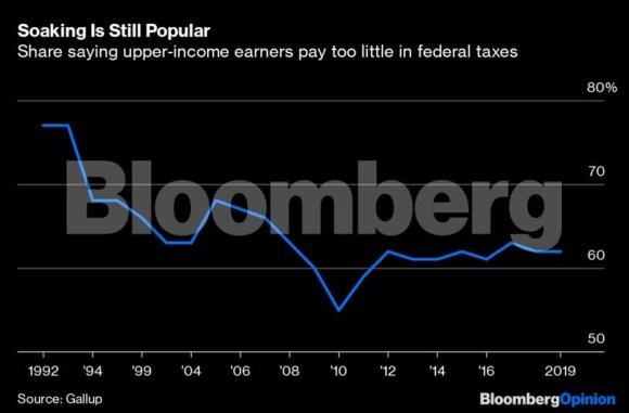 JAV turtuoliai ir jų mokesčiai: artėjant rinkimams – klausimas kaip ir kodėl iš jų paimti daugiau