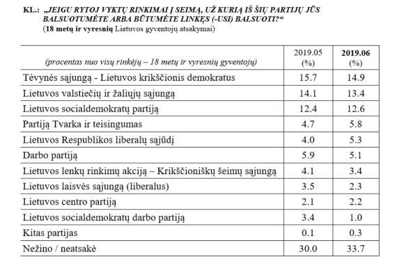 Partijų reitingai išgyvena stagnaciją