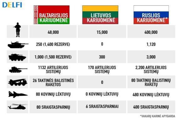 Lietuvos kariuomenės, Baltarusijos pajėgų ir Rusijos Vakarų karinės apygardos karinių pajėgų palyginimas