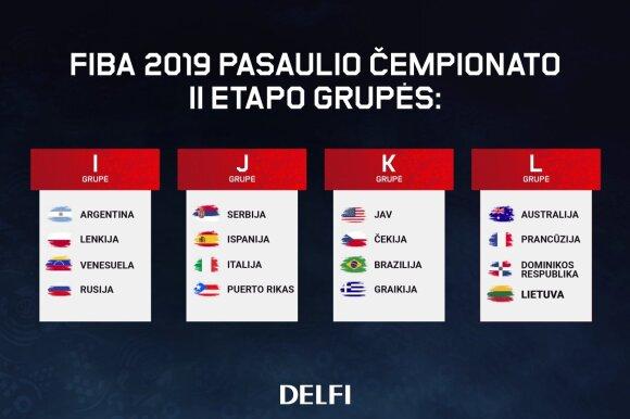 FIBA pasaulio čempionato antrojo etapo grupės