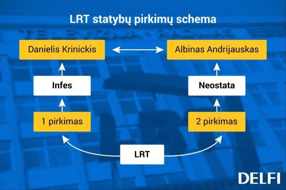 LRT pinigų dalybose – įsisukusi grupelė susijusių verslininkų