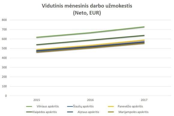 Statistinė diagrama. Vidutinis mėnesinis darbo užmokestis (Eur)