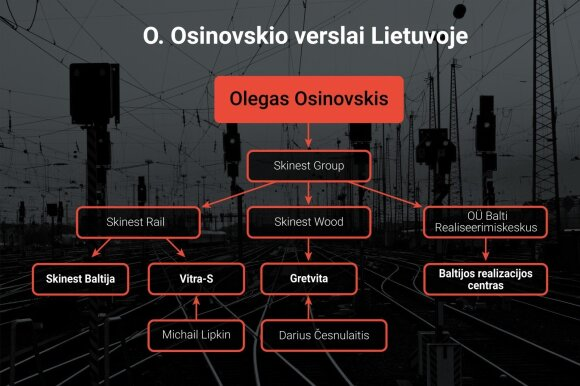 Osinovskio verslai Lietuvoje