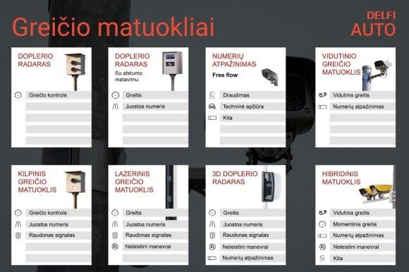 Greičio matuoklių tipai Lietuvoje