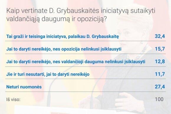 Жители оценили деятельность президента Грибаускайте: какой она останется в памяти респондентов?