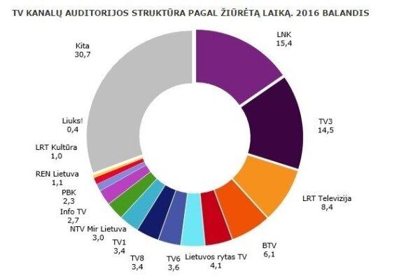 Balandį daugiausiai televizijos žiūrovų rinkosi LNK