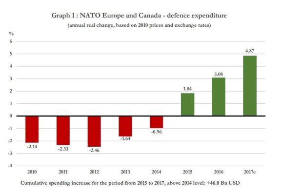 Europos ir Kanados NATO sąjungininkų išlaidos gynybai