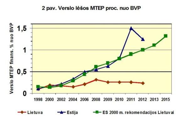 Verslo įmonių sektoriaus išlaidų MTEP ir BVP santykis. Duomenys iš jau minėtų oficialių Lietuvos statistikos departamento leidinių. (B. Kaulakio iliustr.)
