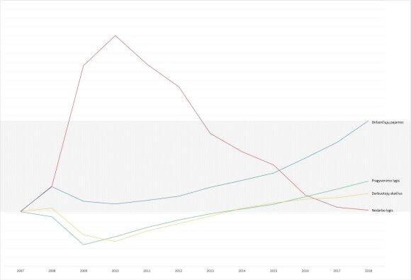 Makroekonominiai rodikliai