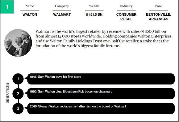 25 turtingiausios pasaulio šeimos: trilijono dolerių vertės klanai, kurie valdo pasaulį
