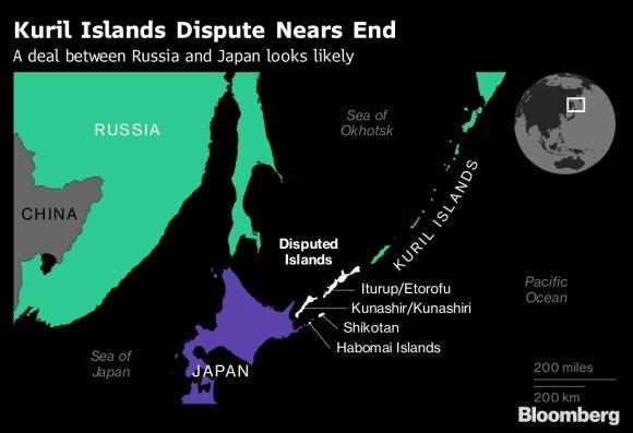 Kurilų salos