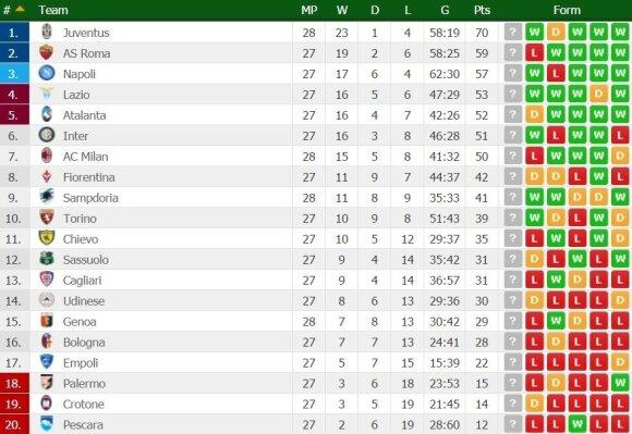 Italijos futbolo čempionato turnyro lentelė