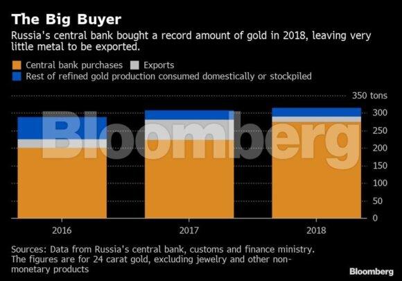 Rusijos bankai kurpia planą, kaip išvežti daugiau aukso iš šalies