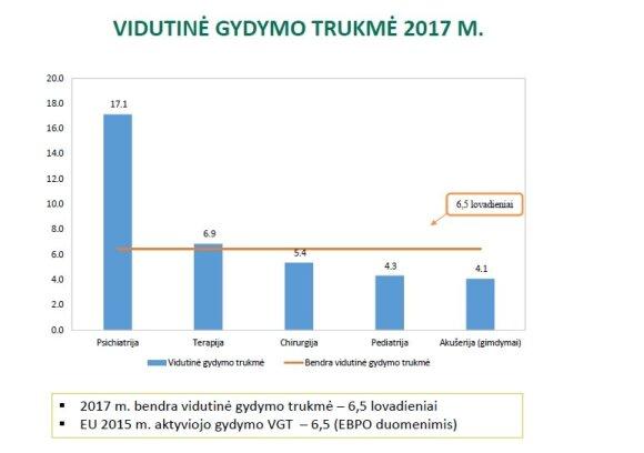 Vidutinė gydymo trukmė 2017 m