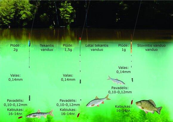 Pirmoji žvejybos įranga