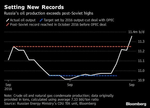 Rusijos naftos gavyba / Bloomberg inf.