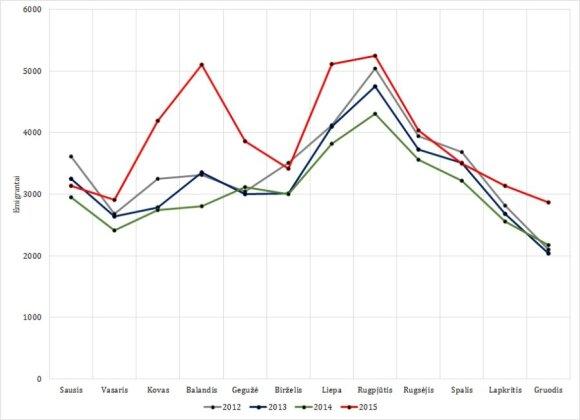 1 pav. emigracijos srautai 2012-2015 metais. Šaltinis: Statistikos departamentas
