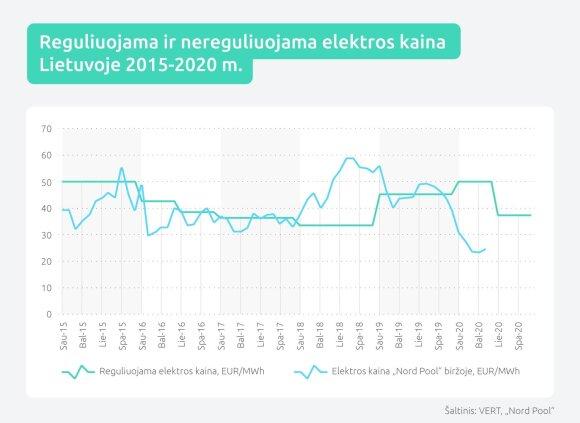 Elektros kaina Lietuvoje