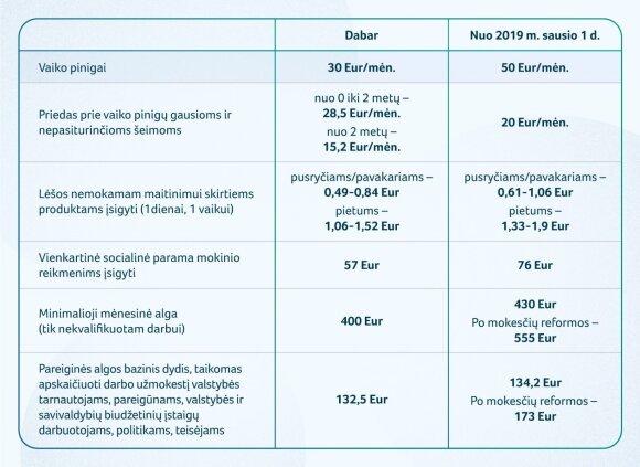 Numatomi pokyčiai su biudžetu
