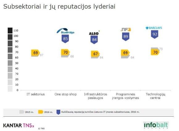 Išmatavo Lietuvos IT sektoriaus reputaciją: lenkiame Europos vidurkį