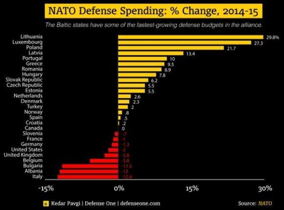 Išlaidų gynybai pokytis