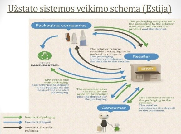 G. Varno pristatyta Estijos depozito schema