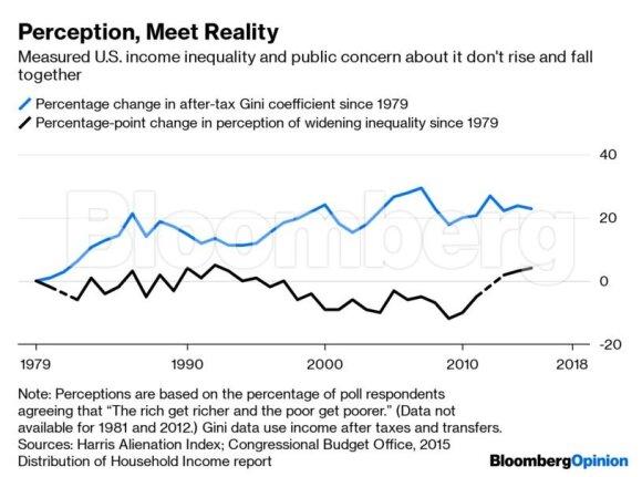 """Iš tiesų žmonės piktinasi ne dėl pajamų nelygybės: juk neturėtų """"skaudėti"""", kad kitas turi daugiau?"""