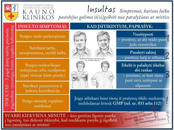 Kaip atpažinti insultą (Lietuvos sveikatos mokslų universiteto ligoninės Kauno klinikų informacija)