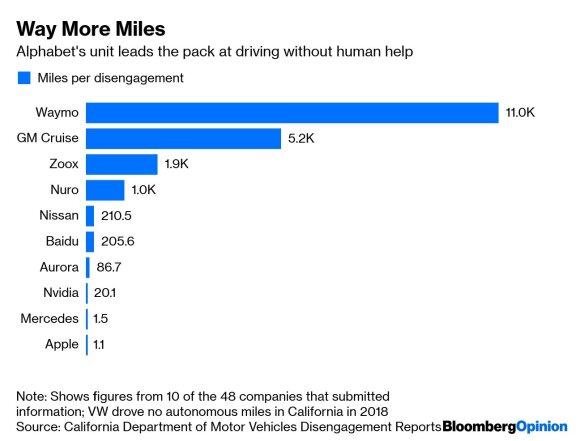 """""""Volkswagen"""" bandys įsitraukti į autonominių mašinų """"lenktynes"""", tačiau taktika gali nuvilti"""