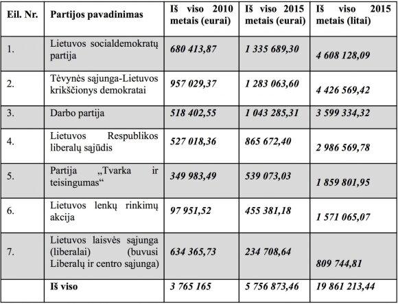 A. Zuokas: ne partijų finansavimo tvarka ydinga, o kai kurie politikai