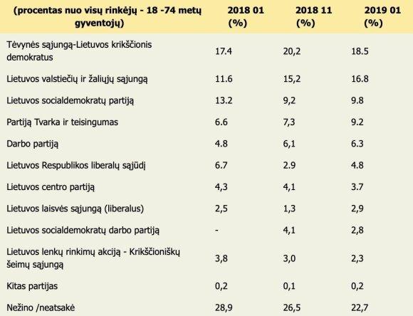 Naujausiuose partijų reitinguose – nedideli pokyčiai: pirmaujanti TS-LKD šiek tiek pakrito, valstiečiai šiek tiek paaugo