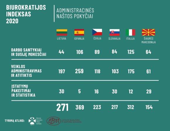 Biurokratijos indeksas 2020
