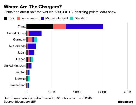 Elektromobilių bumo dar teks laukti: pasaulyje paprasčiausiai trūksta vietų jiems įkrauti