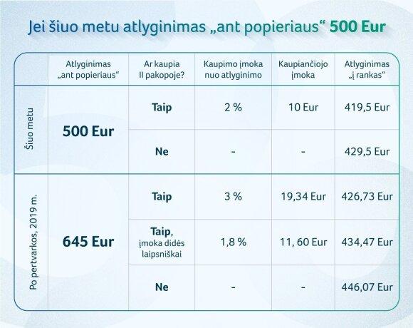 Linas Kukuraitis. Kaip atrodys atlyginimas, jei norėsite kaupti pensijai