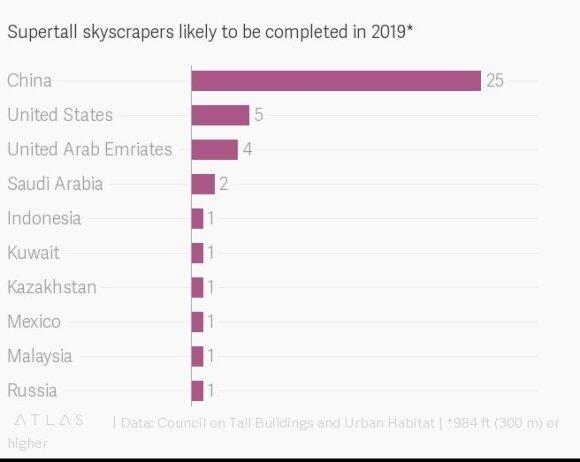 Superaukšti dangoraižiai, kuriuos tikimasi užbaigti 2019 m.