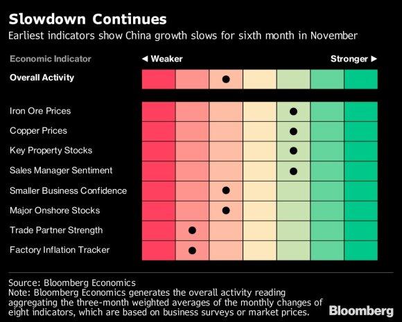 Pirminiai duomenys: Kinijos augimas lapkritį lėtėjo šeštą mėnesį iš eilės