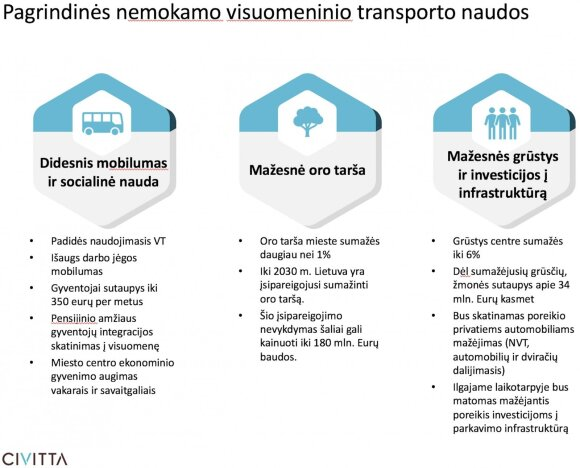 Artūras Zuokas. Nemokamas viešasis transportas 2020 Vilniuje – realu? Tikrai taip.