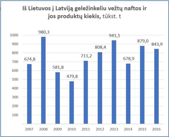 Iš Lietuvos į Latviją geležinkeliu vežtų naftos ir jos produktų kiekis