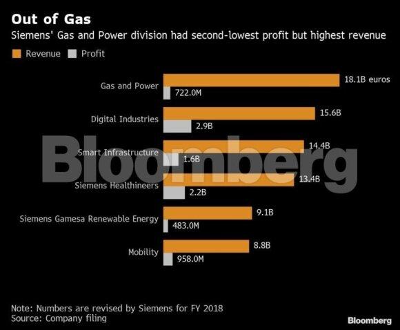 """Masiniai pokyčiai """"Siemens"""": vokiečių milžinas rengiasi atsisveikinti su 10 000 darbuotojų"""