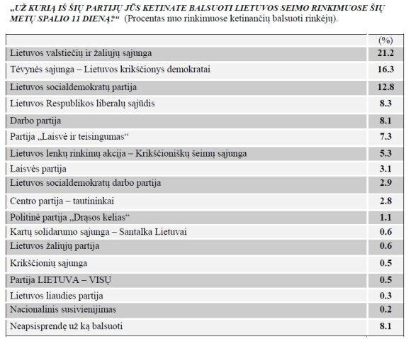 """Rugsėjo 17–27 dienomis """"Baltijos tyrimai"""" atlikta apklausa."""