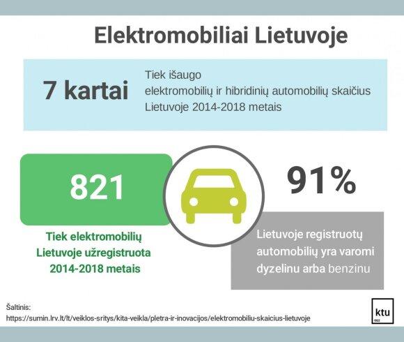 Elektromobiliai Lietuvoje